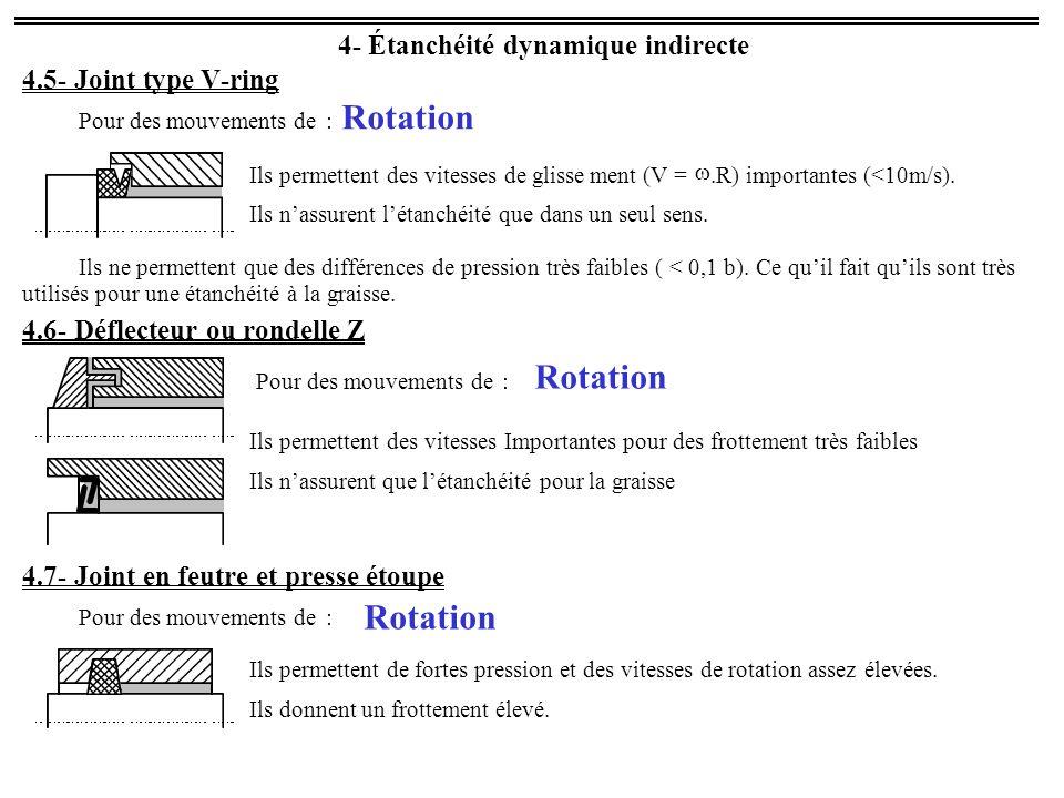 Rotation Rotation Rotation 4 - Étanchéité dynamique indirecte 4.5 -