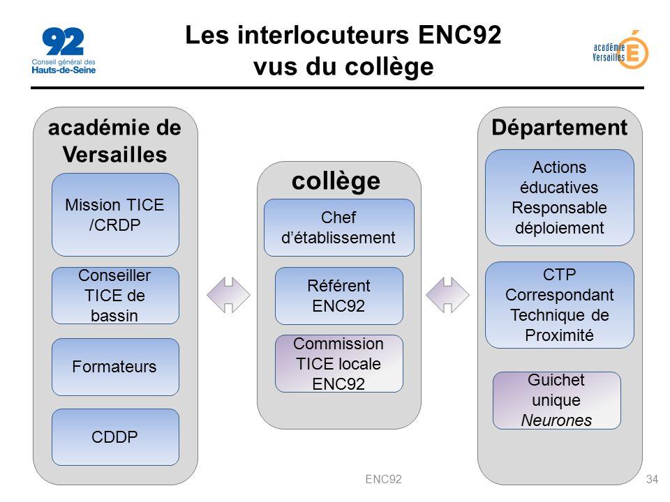Les interlocuteurs ENC92 vus du collège