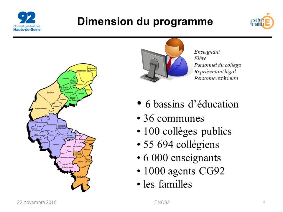 Dimension du programme