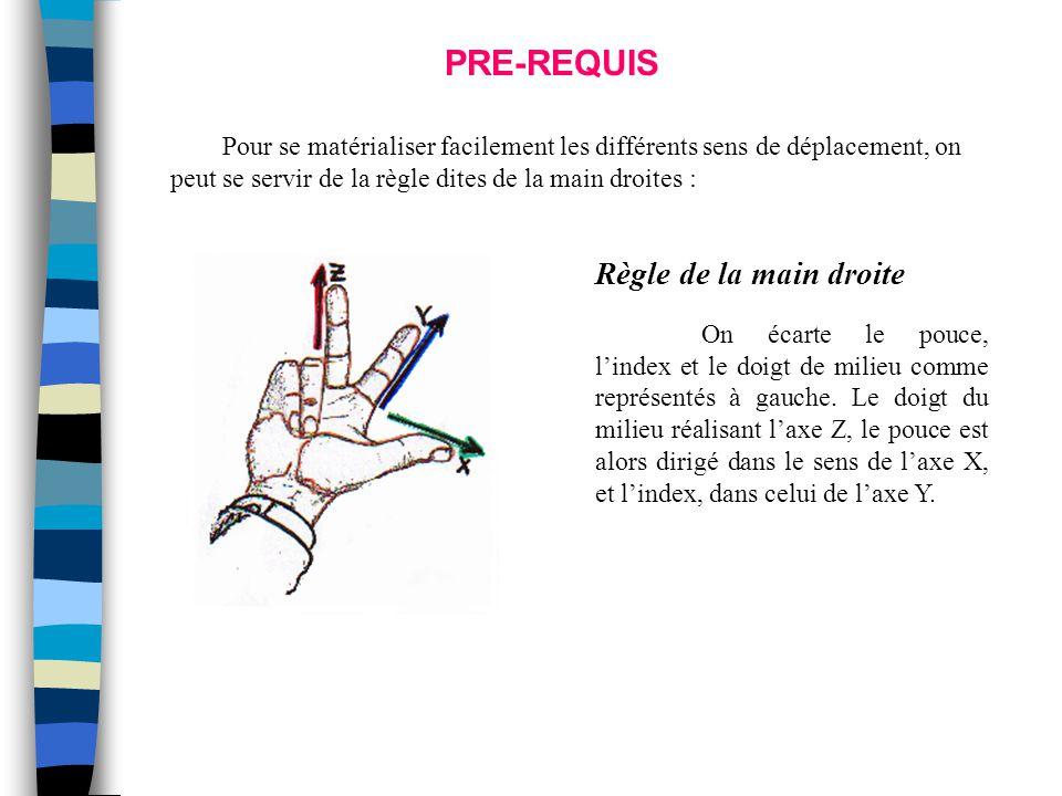 PRE-REQUIS Règle de la main droite