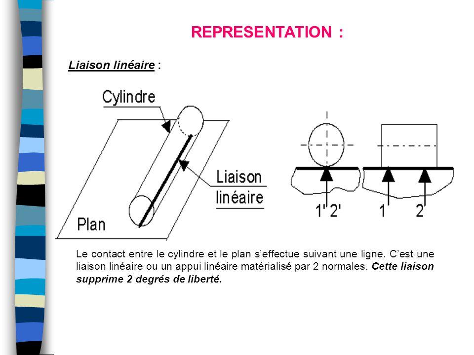 REPRESENTATION : Liaison linéaire :