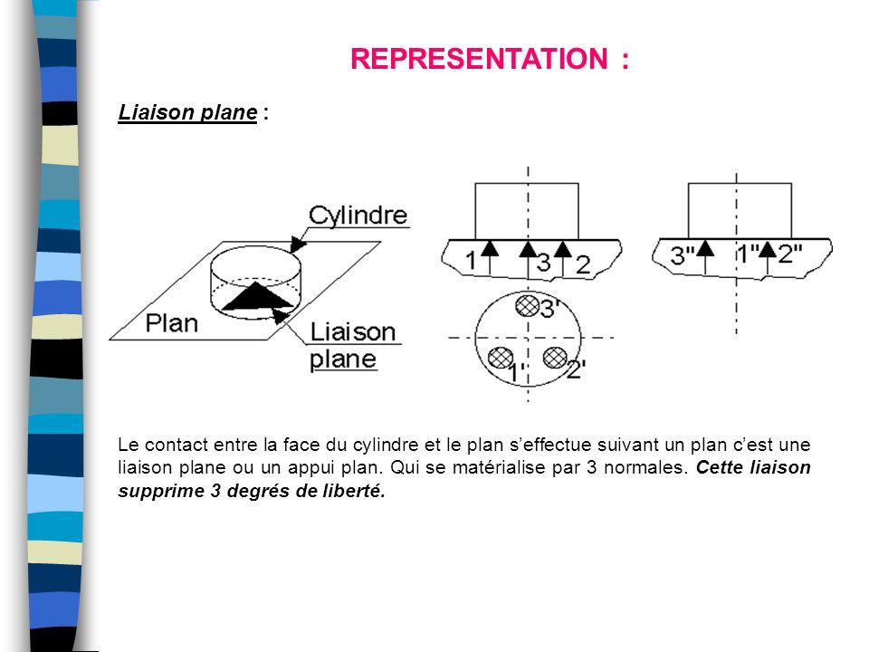 REPRESENTATION : Liaison plane :
