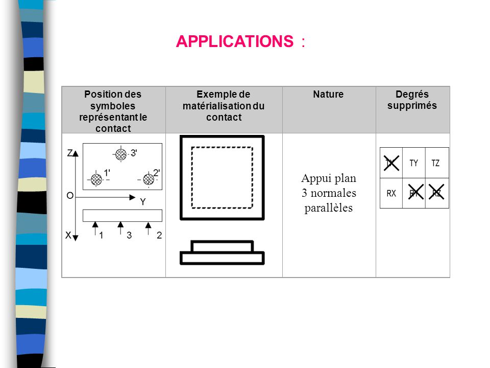 APPLICATIONS : Appui plan 3 normales parallèles