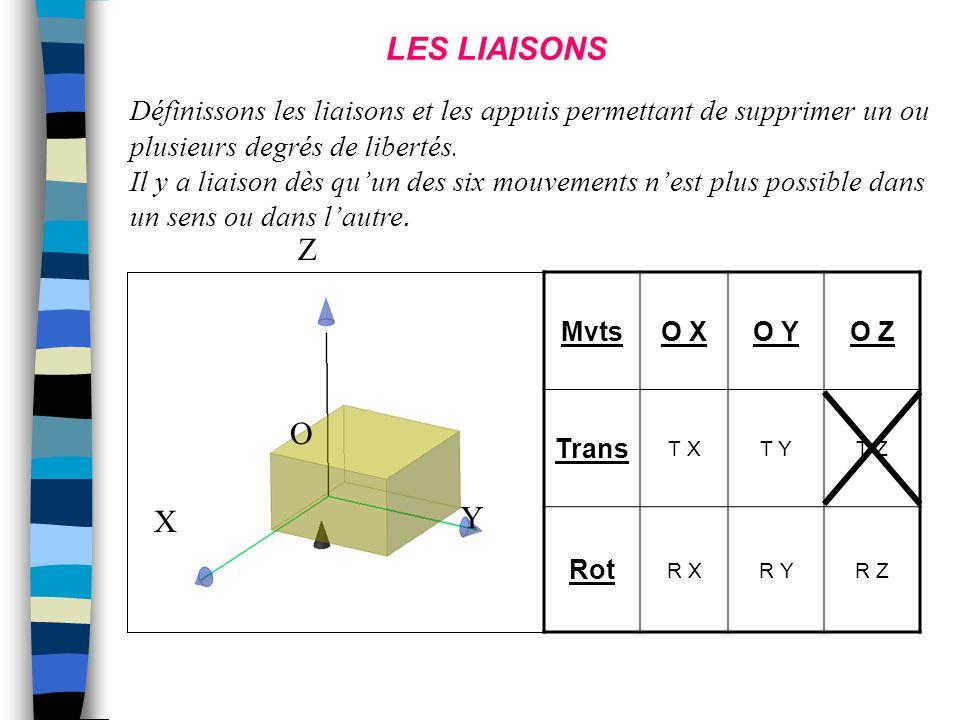 LES LIAISONS Définissons les liaisons et les appuis permettant de supprimer un ou plusieurs degrés de libertés.