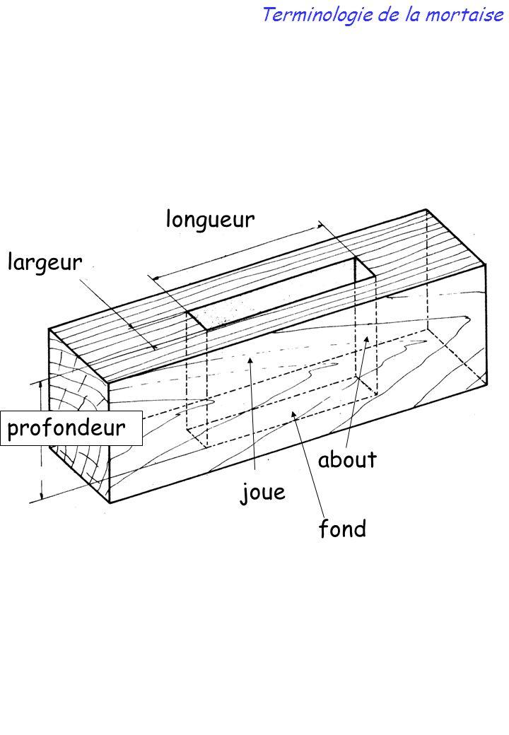 longueur largeur profondeur about joue fond