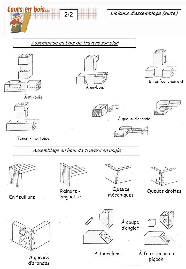 Liaisons d'assemblage (suite)
