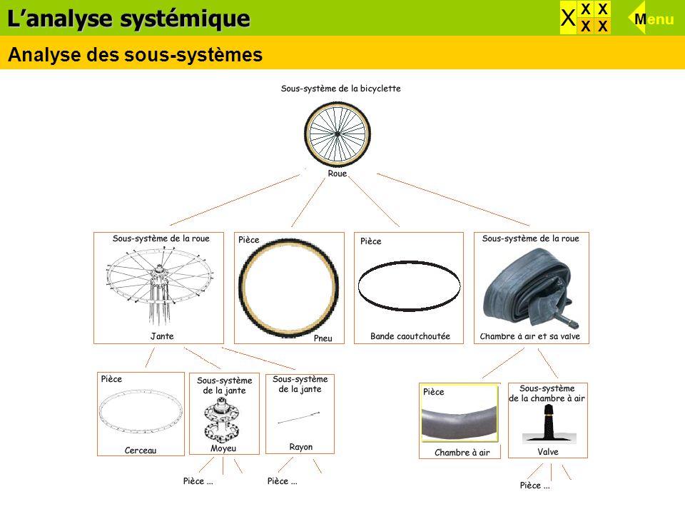 L'analyse systémique X X X X Menu X X Analyse des sous-systèmes