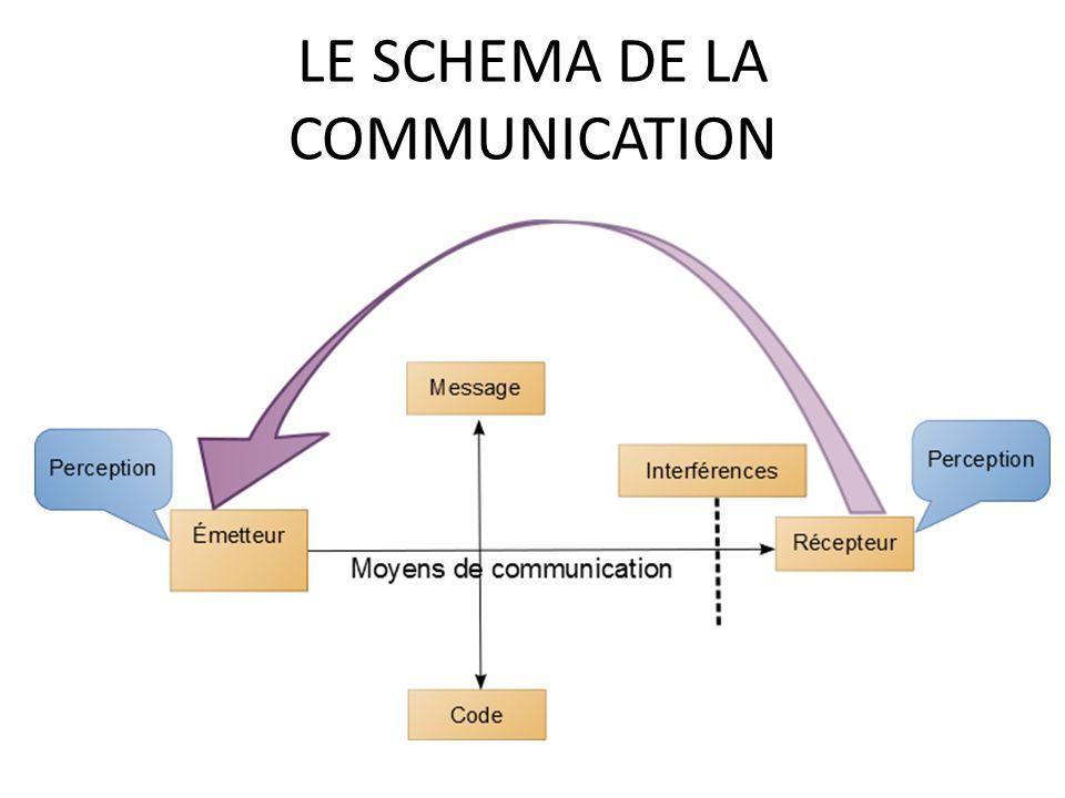 Qu est ce que la communication ppt video online t l charger - Qu est ce que la ceramique ...
