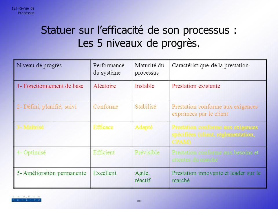 Statuer sur l'efficacité de son processus : Les 5 niveaux de progrès.