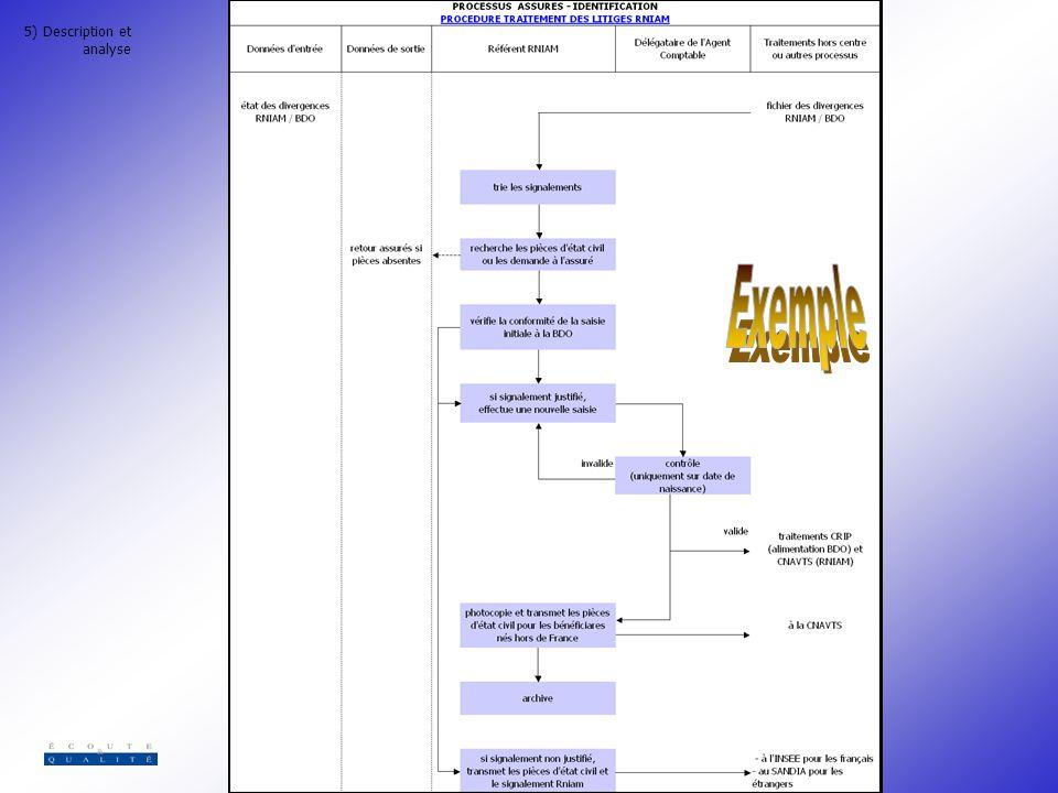 5) Description et analyse