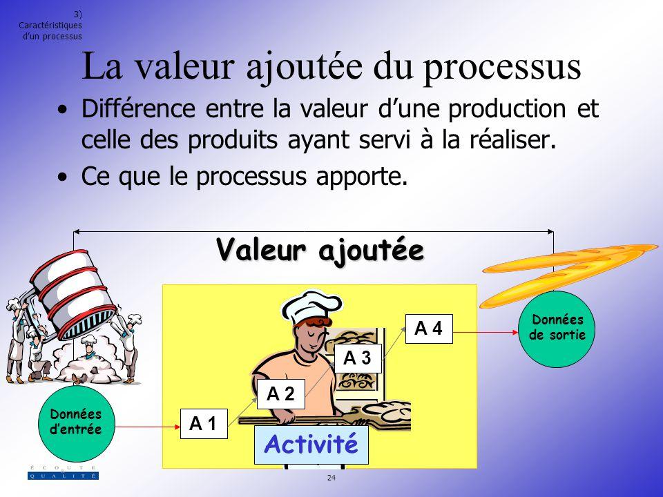 La valeur ajoutée du processus