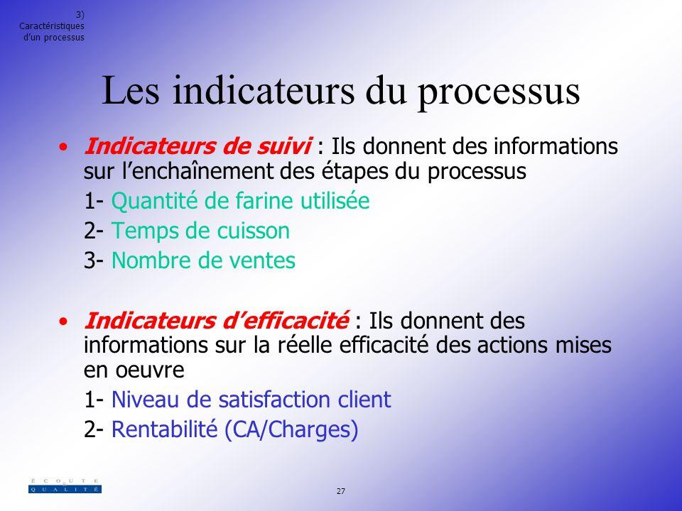 Les indicateurs du processus