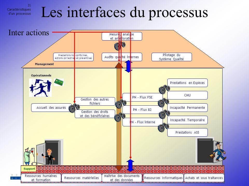Les interfaces du processus