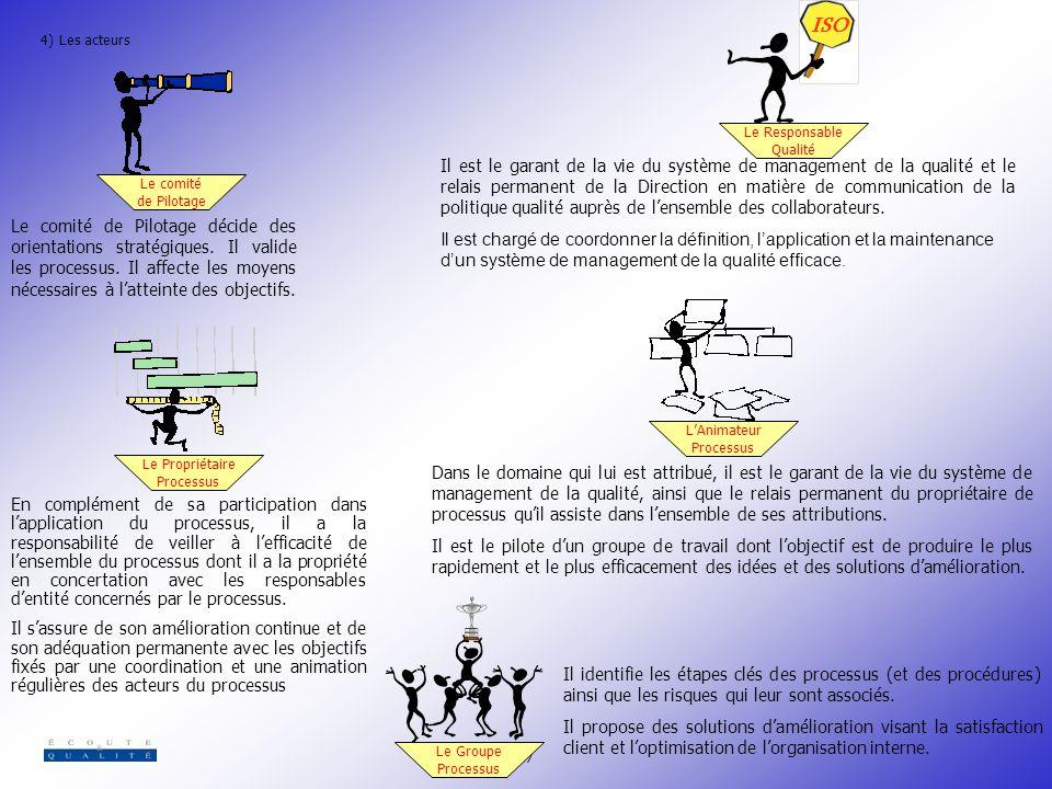 Le Responsable Qualité. ISO. 4) Les acteurs. Le comité. de Pilotage.