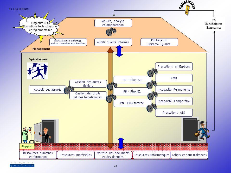 Audits qualité internes Pilotage du Système Qualité