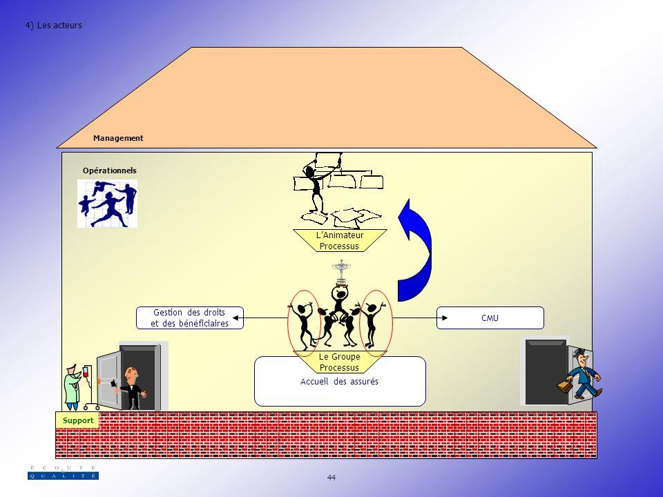 4) Les acteurs L'Animateur Processus Gestion des droits CMU