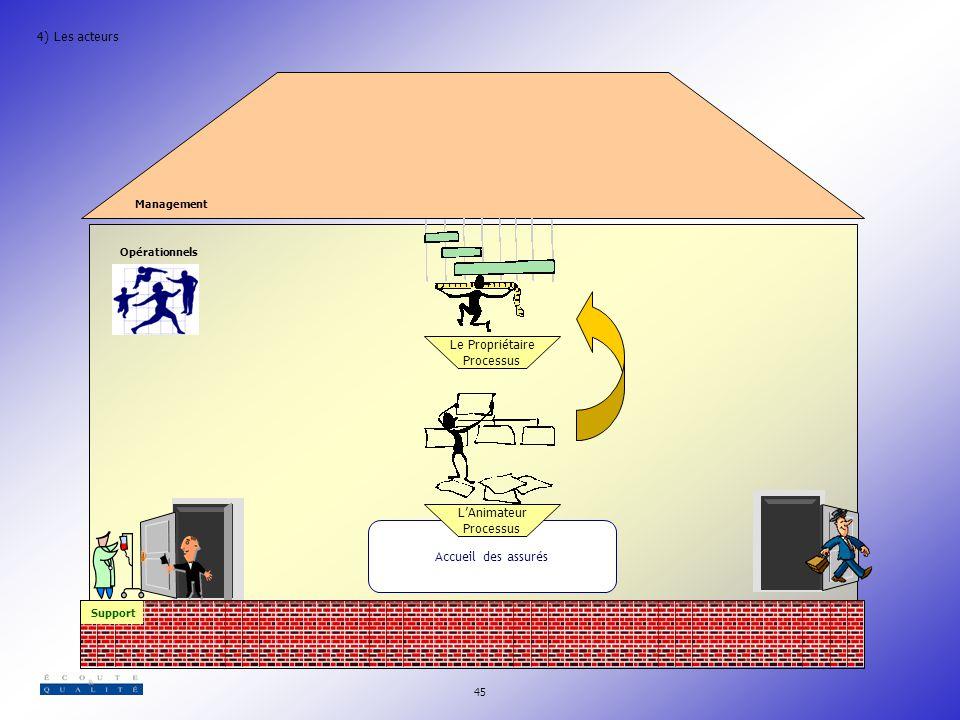 4) Les acteurs Le Propriétaire Processus L'Animateur Processus
