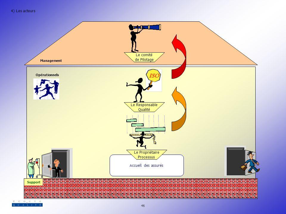 ISO 4) Les acteurs Le comité de Pilotage Le Responsable Qualité