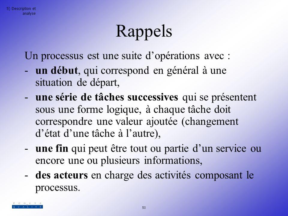 Rappels Un processus est une suite d'opérations avec :