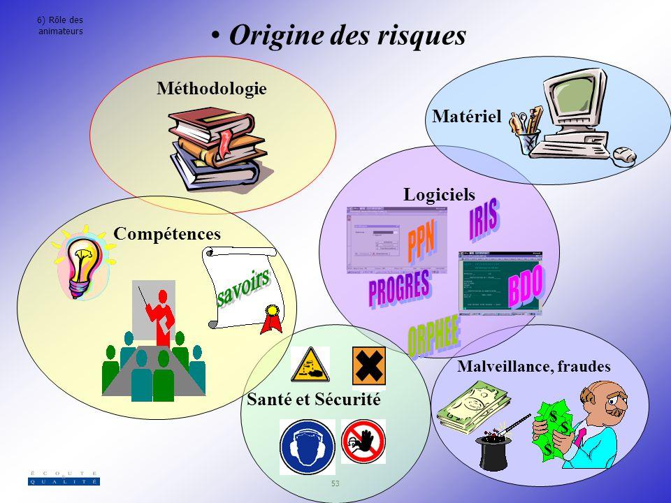 Origine des risques Méthodologie Matériel Logiciels Compétences