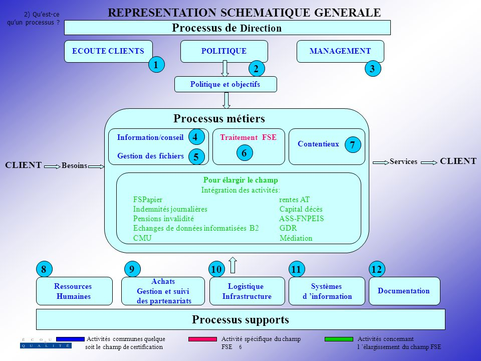 REPRESENTATION SCHEMATIQUE GENERALE Processus de Direction