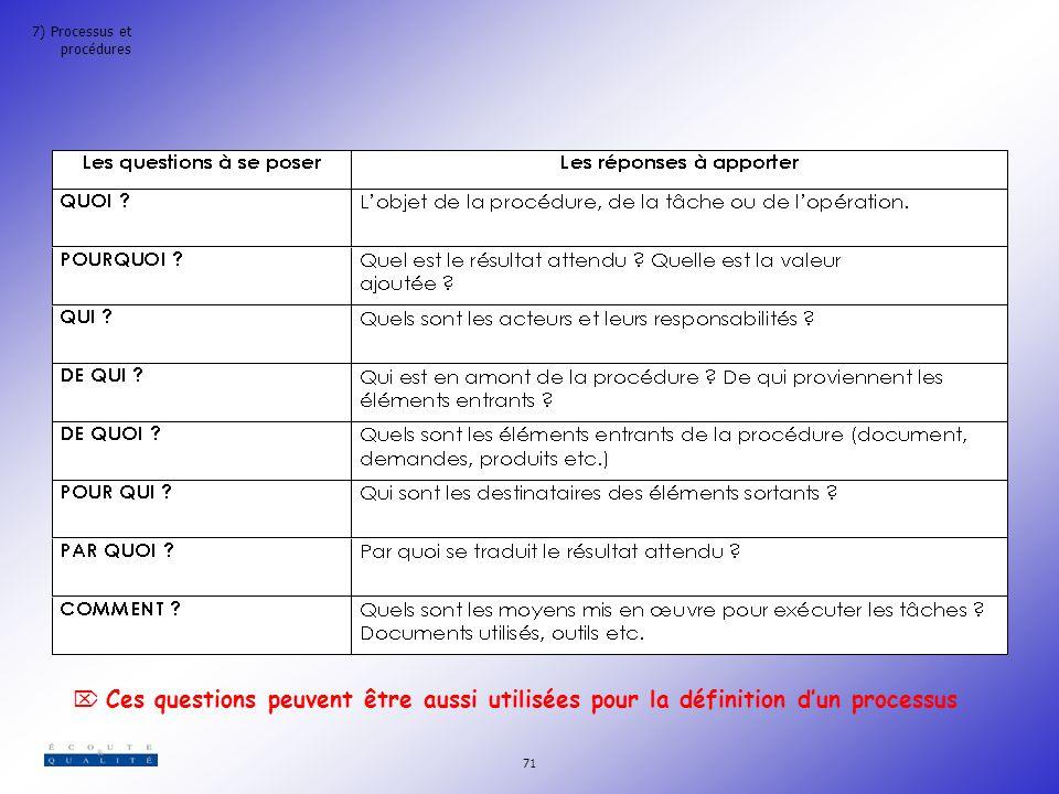 7) Processus et procédures