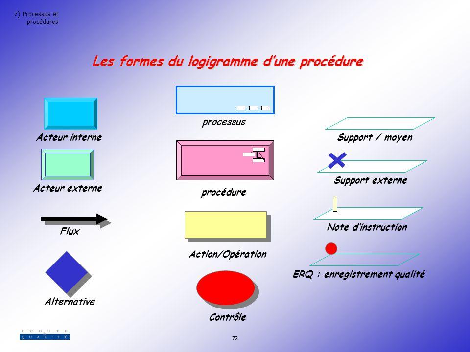 Les formes du logigramme d'une procédure ERQ : enregistrement qualité