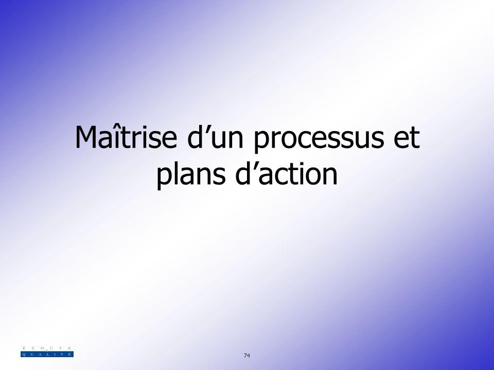 Maîtrise d'un processus et plans d'action