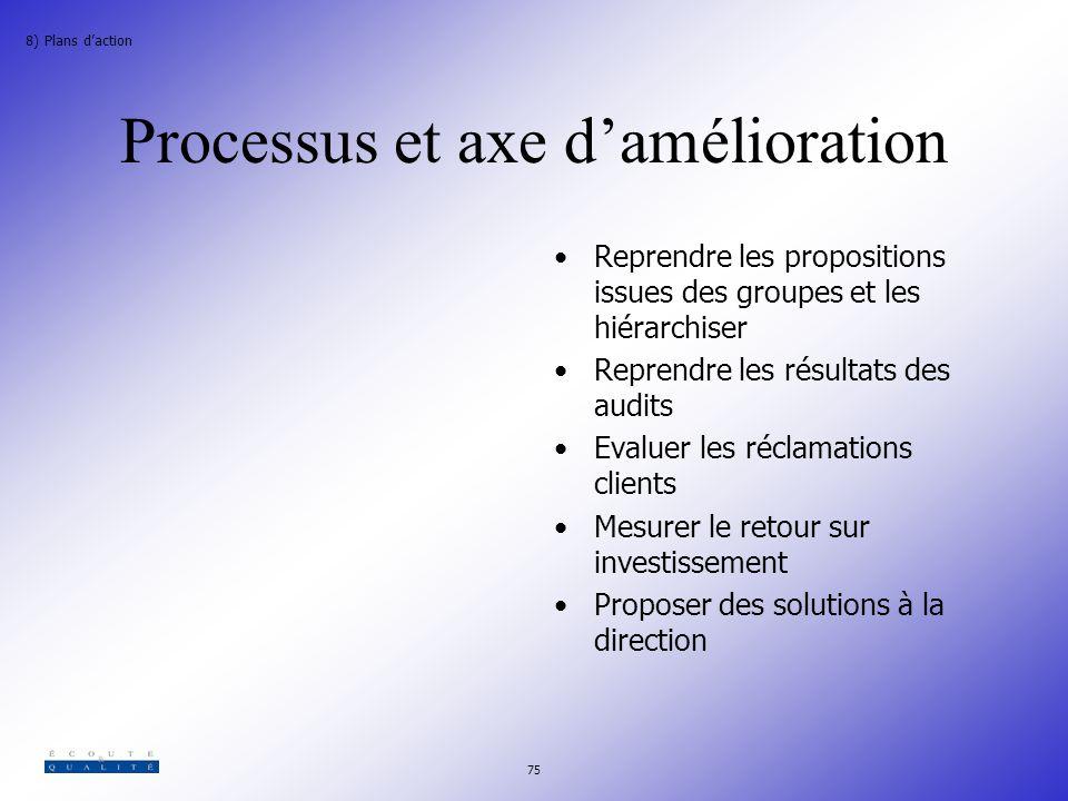 Processus et axe d'amélioration