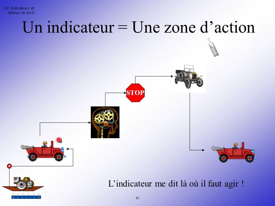 Un indicateur = Une zone d'action