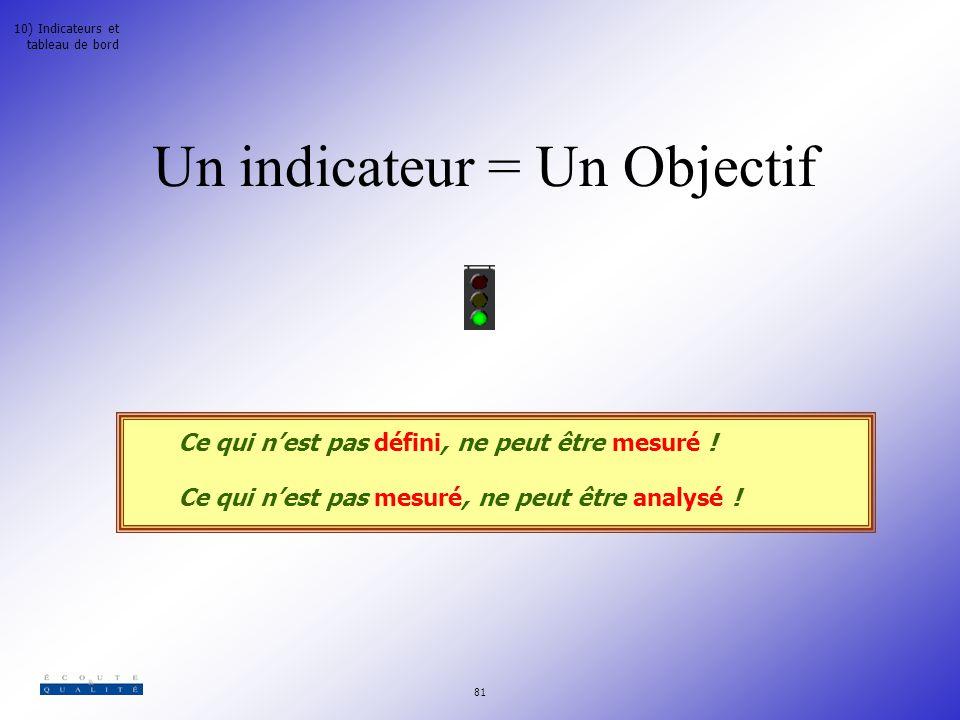 Un indicateur = Un Objectif