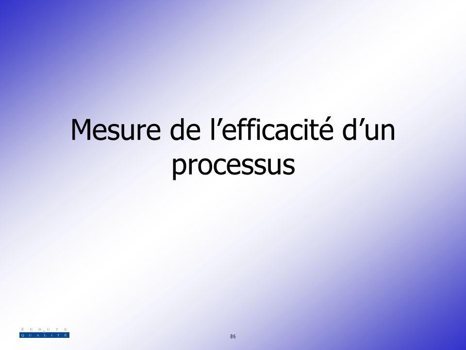 Mesure de l'efficacité d'un processus