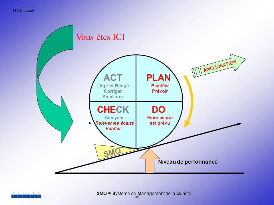 Vous êtes ICI ACT PLAN CHECK DO SMQ Niveau de performance AMELIORATION