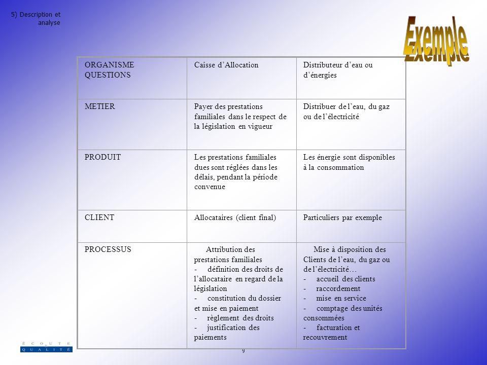 Exemple ORGANISME QUESTIONS Caisse d'Allocation