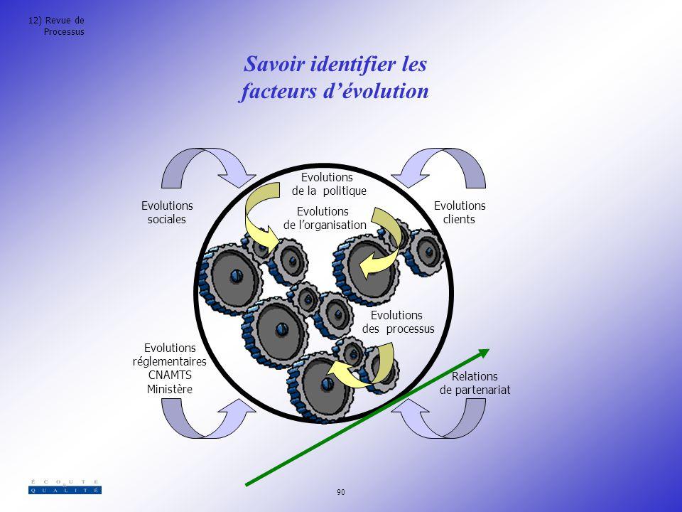Savoir identifier les facteurs d'évolution