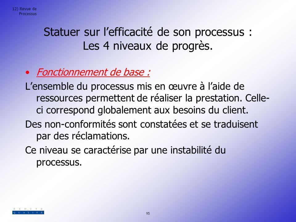 Statuer sur l'efficacité de son processus : Les 4 niveaux de progrès.
