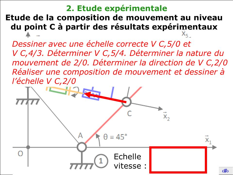 2. Etude expérimentale Etude de la composition de mouvement au niveau du point C à partir des résultats expérimentaux.