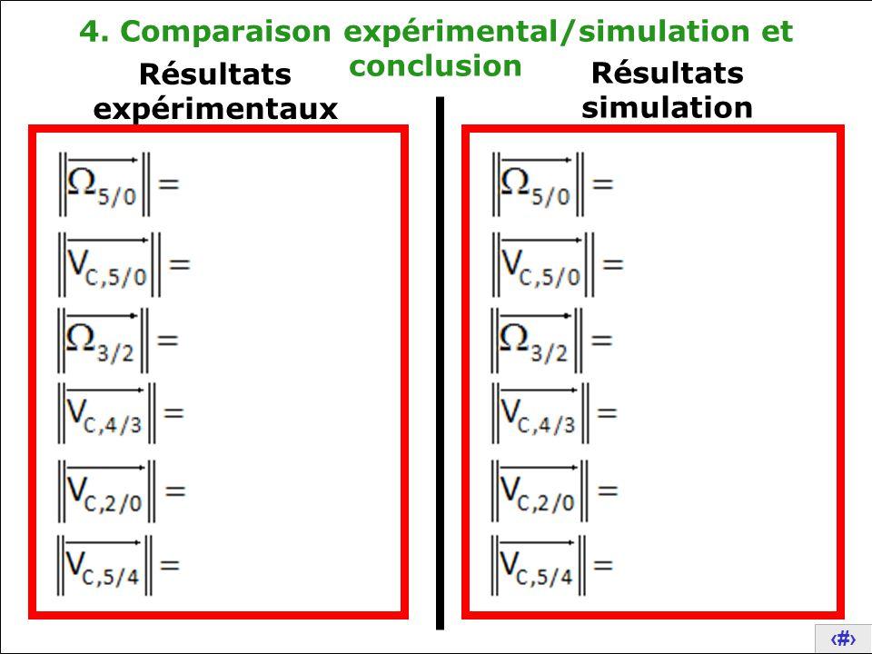 4. Comparaison expérimental/simulation et conclusion
