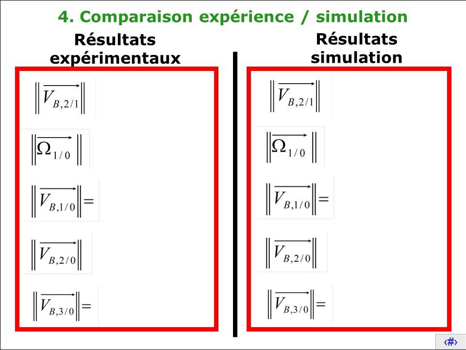 4. Comparaison expérience / simulation