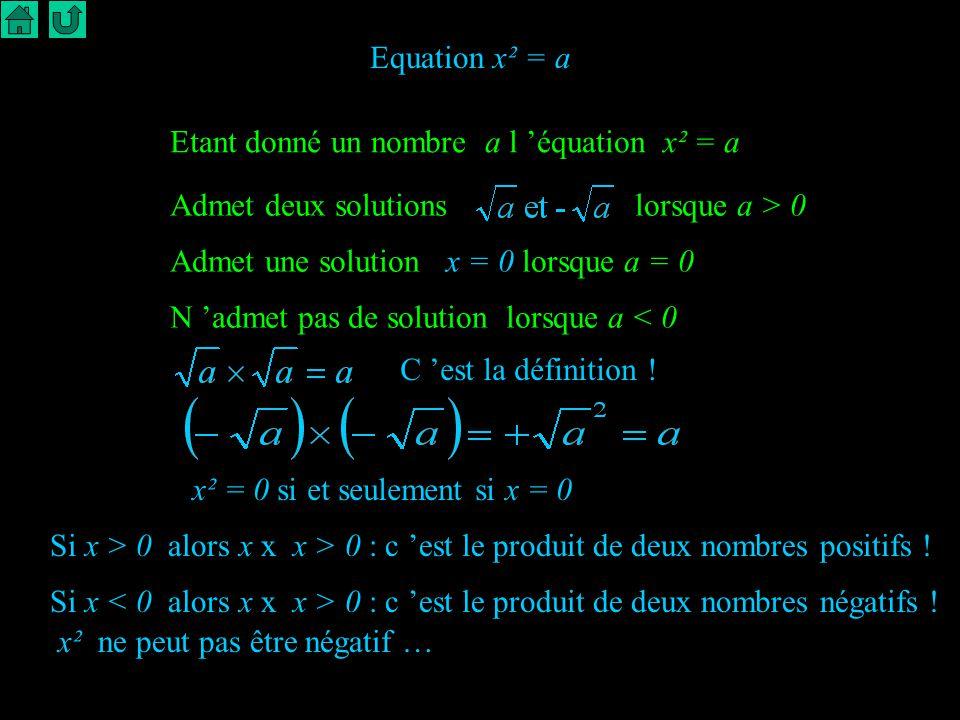 Equation x² = a Etant donné un nombre a l 'équation x² = a. Admet deux solutions lorsque a > 0.