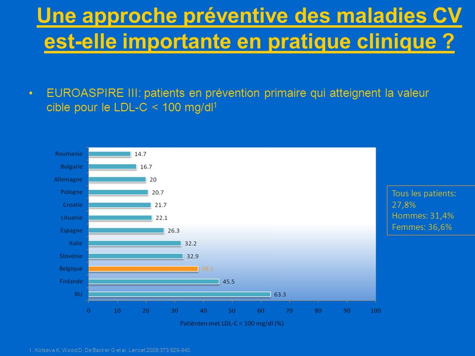 hypercholesterolemie et prevention primaire