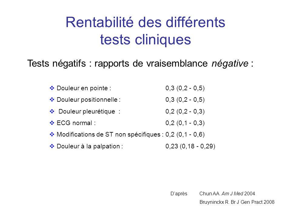 Rentabilité des différents tests cliniques