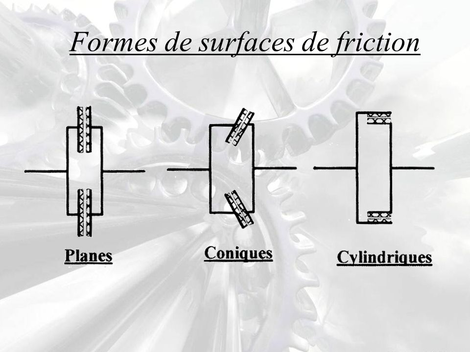 Formes de surfaces de friction