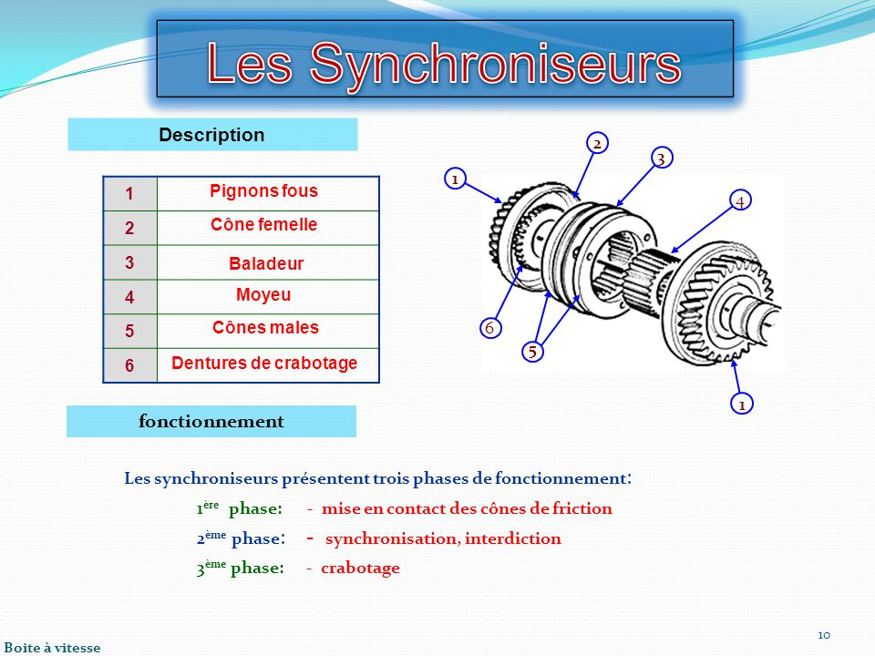 Les Synchroniseurs - synchronisation, interdiction Description