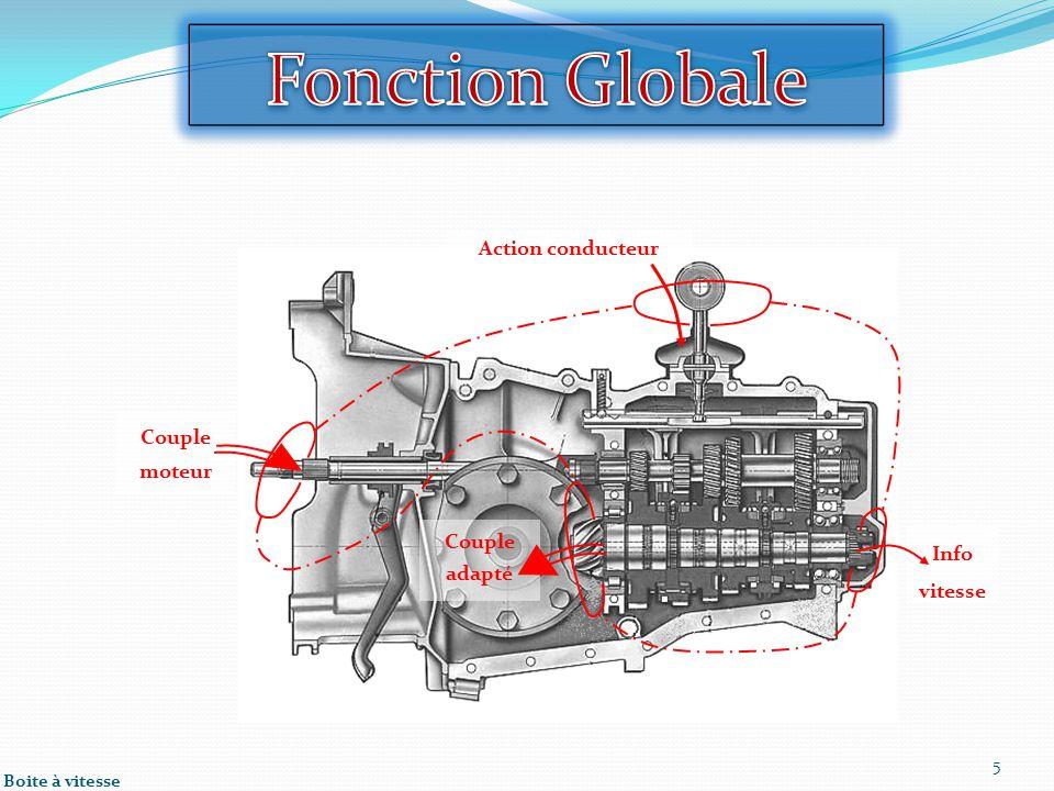 Fonction Globale Action conducteur Couple moteur Couple adapté