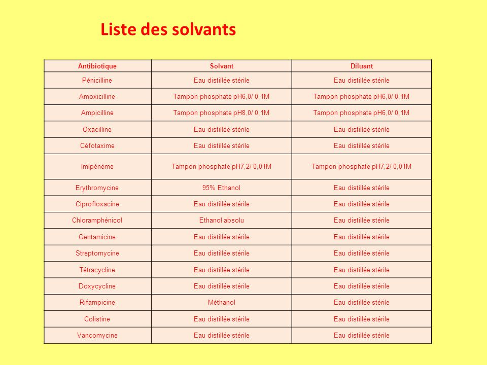 Liste des solvants Antibiotique Solvant Diluant Pénicilline