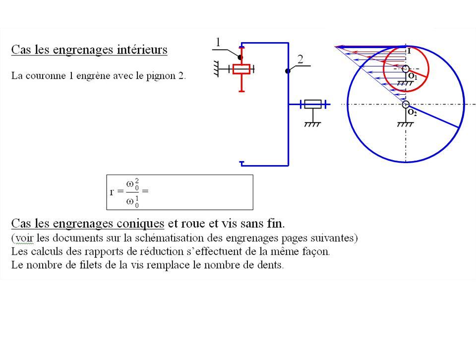 I O1 Le contact intérieur en I ne provoque pas d'inversion du sens de rotation. O2