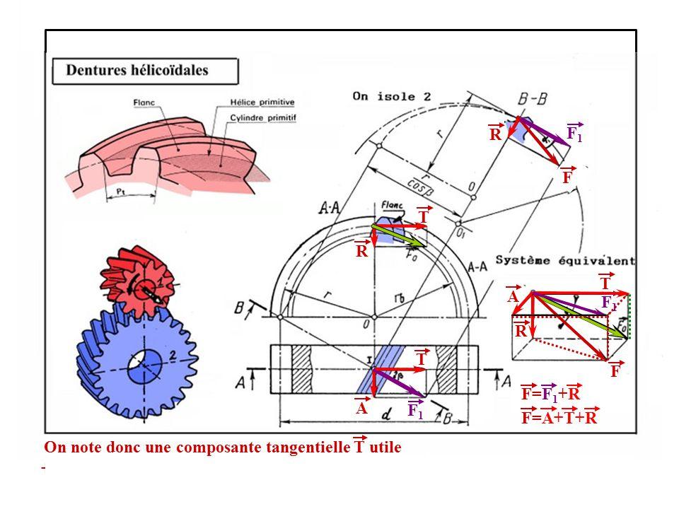 On note donc une composante tangentielle T utile