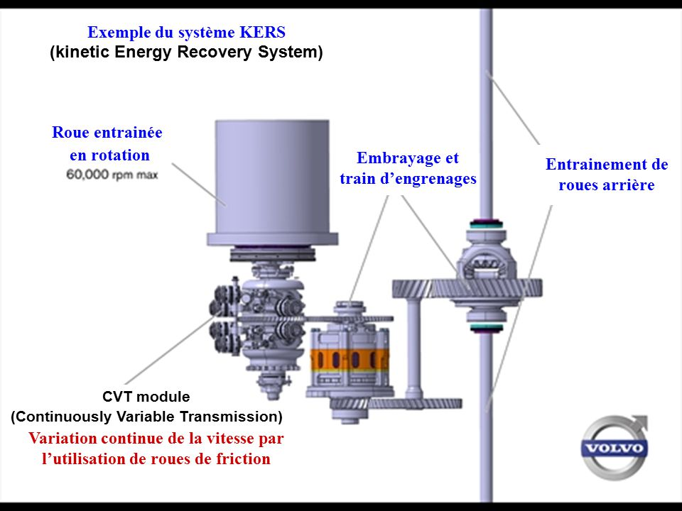 Exemple du système KERS (kinetic Energy Recovery System)