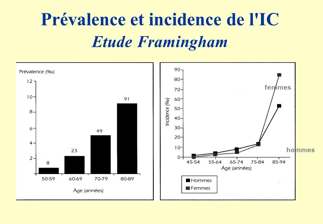 Framingham study population vs